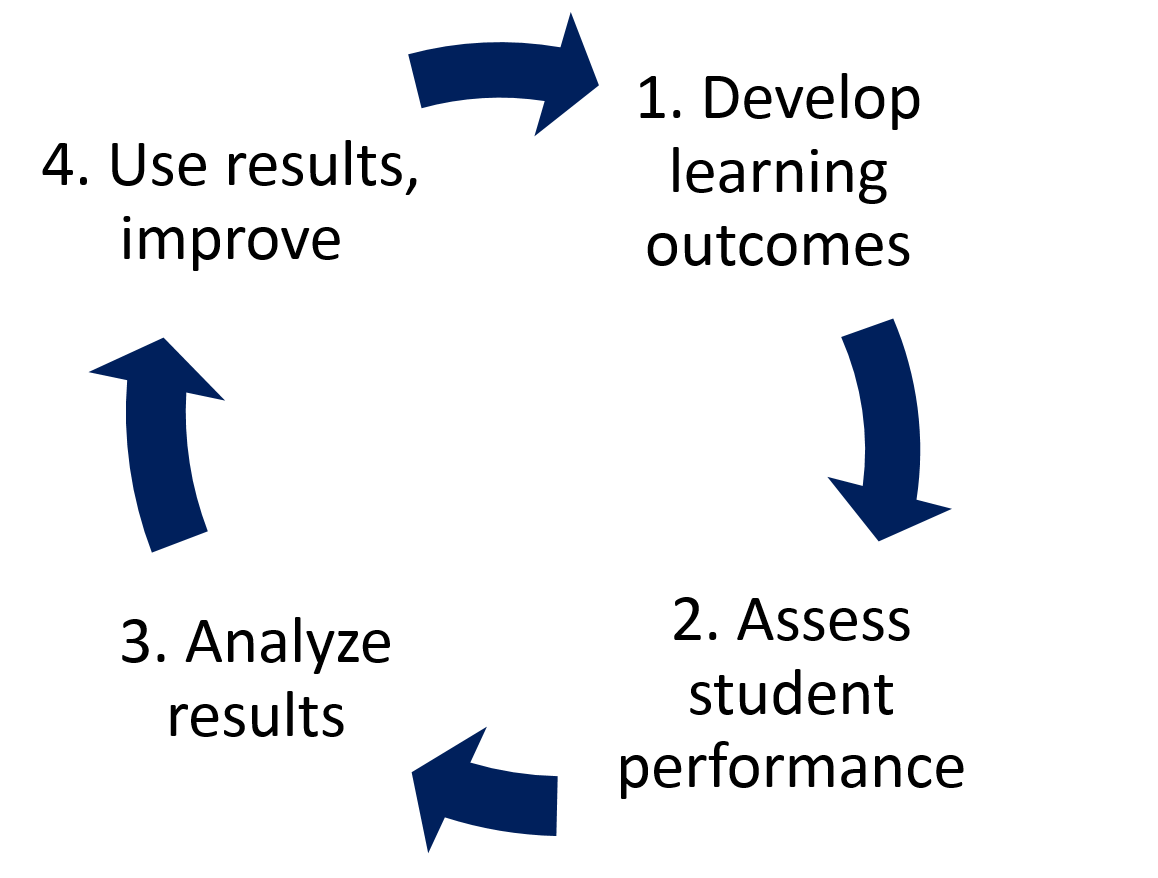 5-part assessment cycle: 1. Develop learning outcomes, 2. Assess student performance, 3. Analyze results, 4. Use results, improve, leading back to 1.