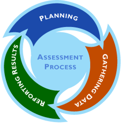 Circular graphic of assessment process, showing how planning leads to gathering data leads to reporting results, leading back to planning