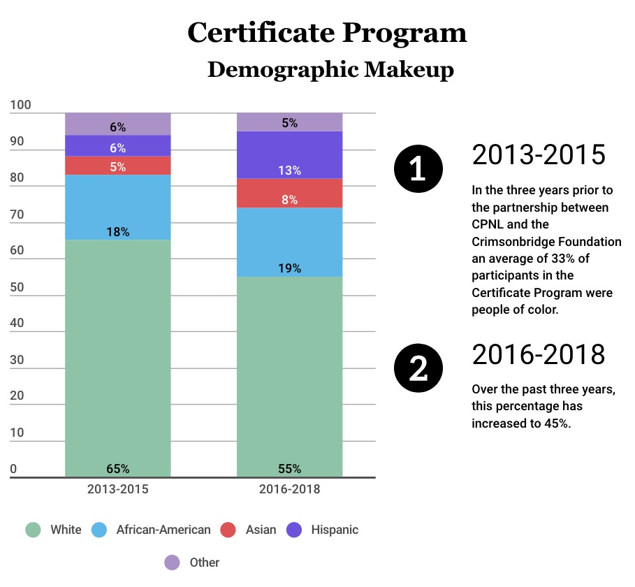 Certificate program demographic makeup