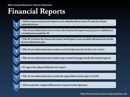 Financial Reports process