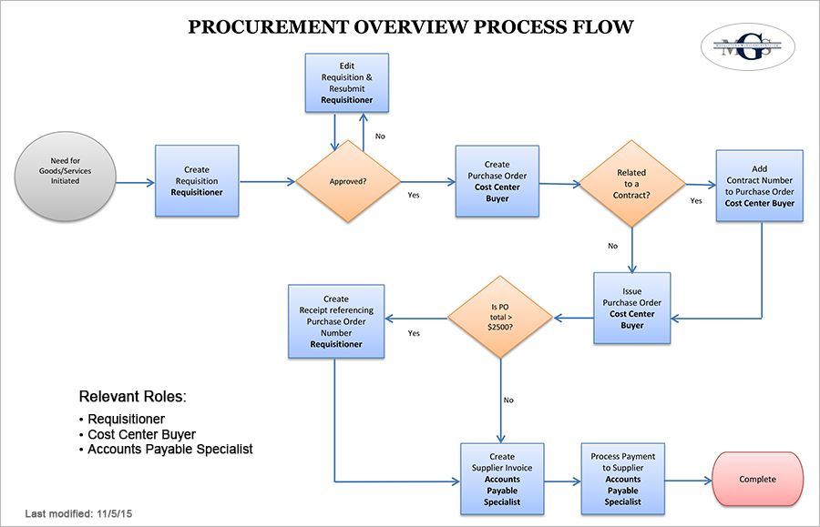 Procurement Overview Process Flow chart