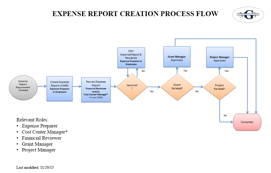 Expense Report flow chart