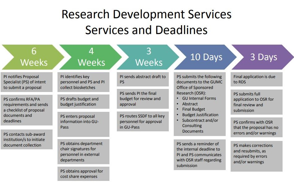 RDS timeline and services